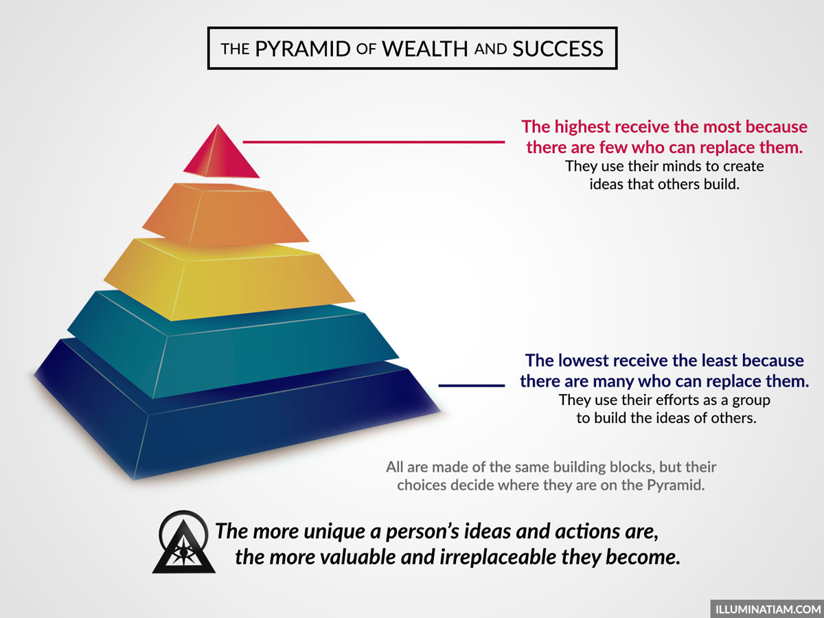 Pyramid Of Wealth And Success